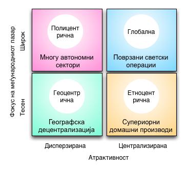 4 Меѓународни стратегии