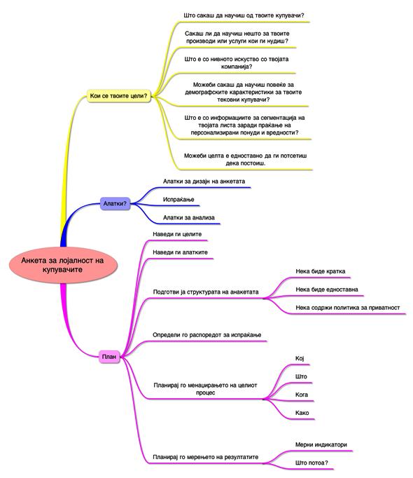 Анализа на локајност на купувачи