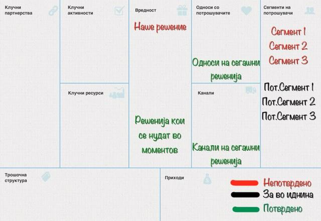 Развој на бизнис модел - Прва драфт верзија