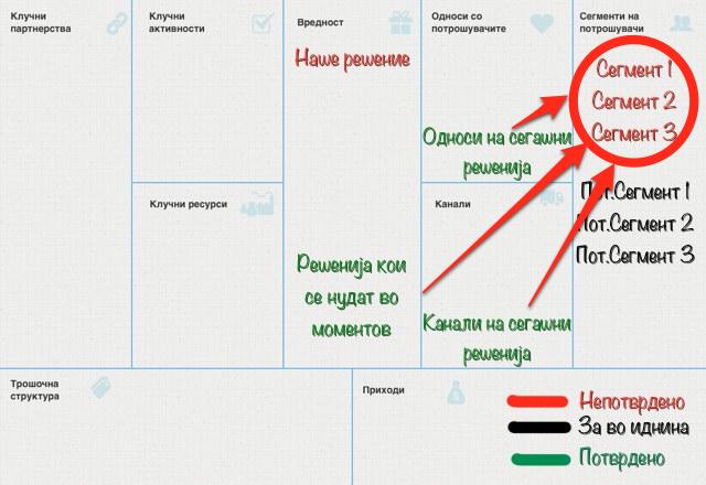 Бизнис модел - Развоја на драфт верзија