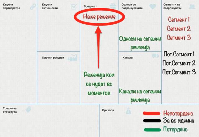 Бизнис модел - Развој на драфт верзија
