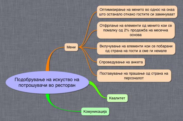 Генерирање на дополнителни идеи