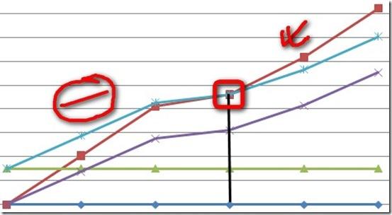 Графикон на рентабилност