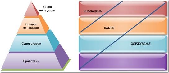 Иновација, Kaizen, Одржување