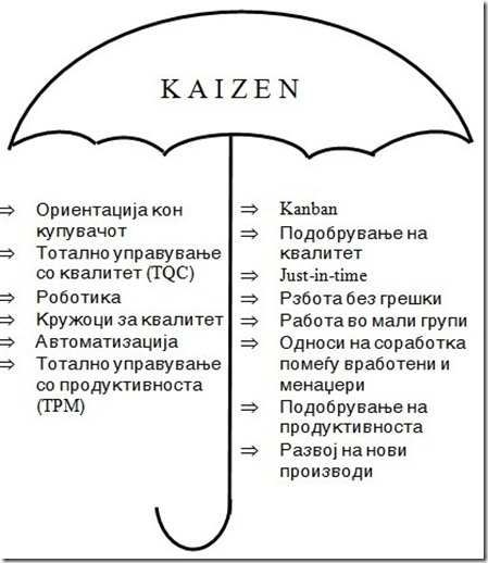 Kaizen чадор