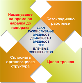 Lean менаџмент