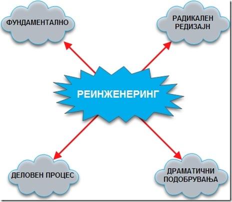 Реинженеринг - карактеристики