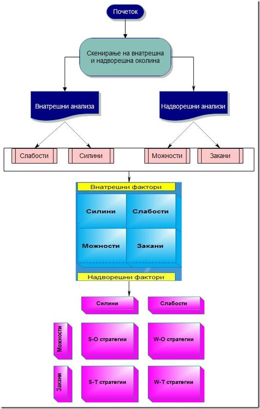 SWOT дијаграм на тек