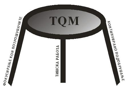 Три столба на TQM