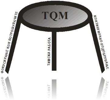 TQM принципи
