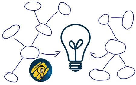 Мапирање на бизнис идеја
