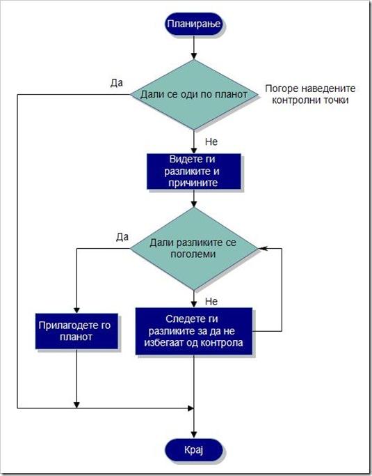 Бизнис план - дијаграм на мерење на резултати