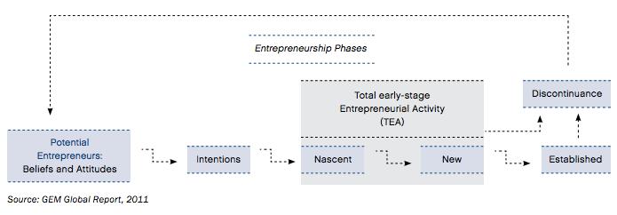 Фази на претприемништво