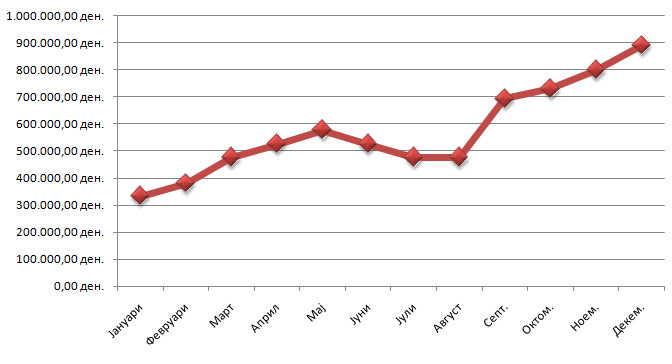 Предвидување на продажба - график