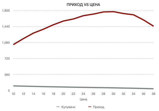 график приход во однос на цена