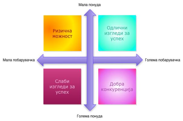 матрица на понуда и побарувачка