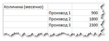 Месечно предвидување на продажба