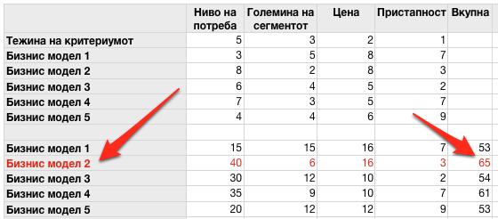 Вредносна анализа за приоритизација на бизнис модели