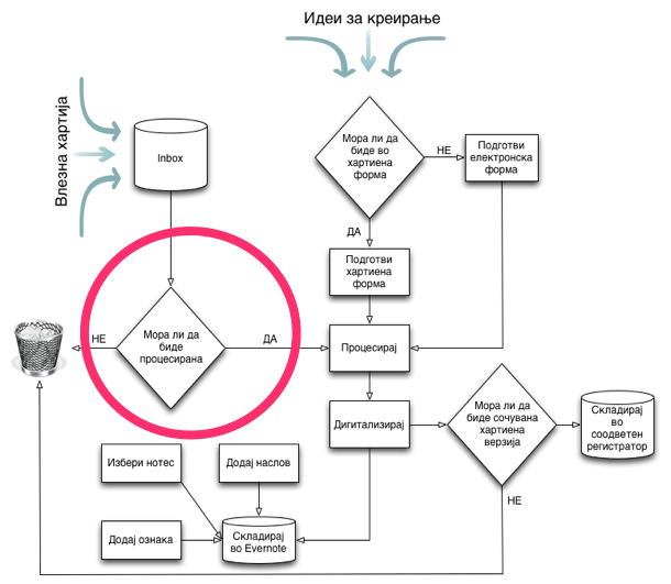 Процес на безхартиено работење - дали треба процесирање