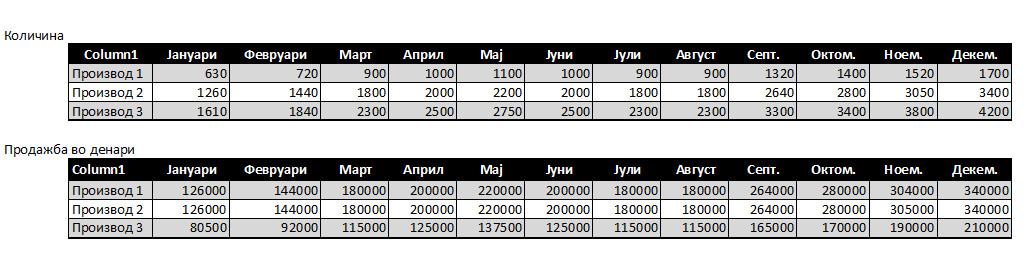 Предвидување на продажбата на годишно ниво по месеци