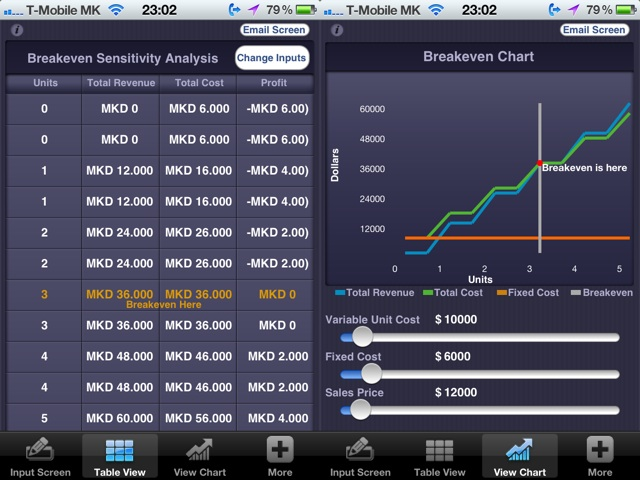 Графикон на рентабилност iPhone апликација