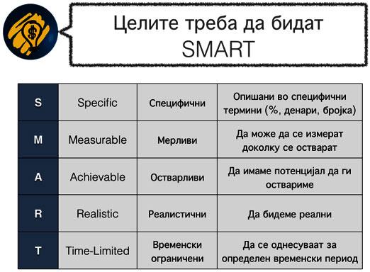 SMART цели