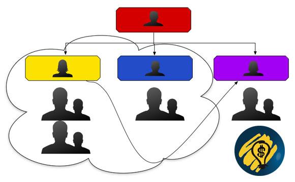Организациска структура