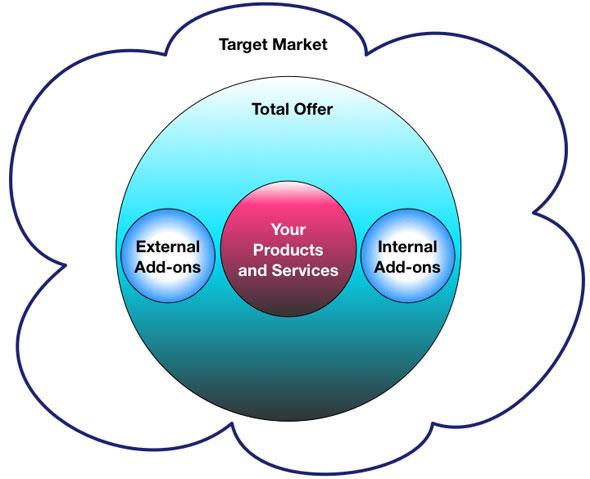 Севкупна понуда и бизнис екосистеми