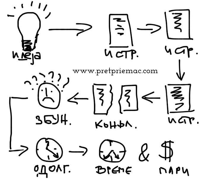вообичаен претприемачки процес